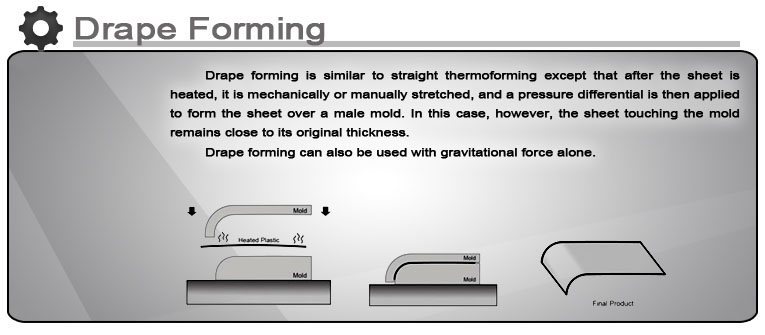 Drape forming