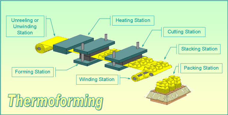 polycarbonate thermoforming process
