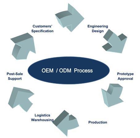 oem-odm-project